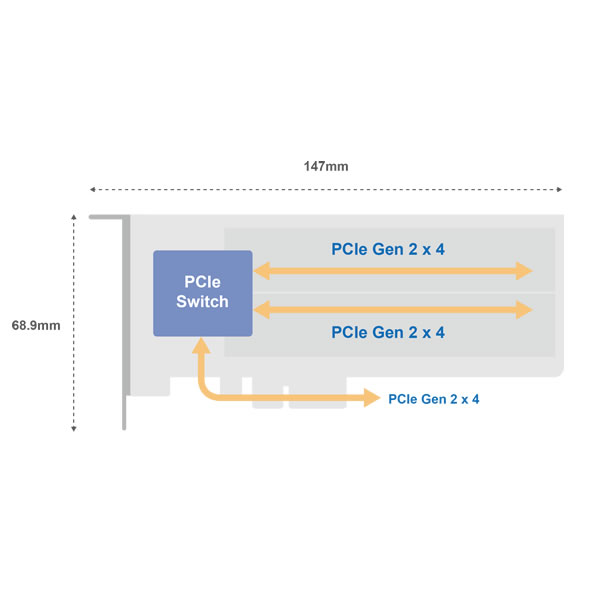 QNAP QM2-2P-244A デュアル M.2 22110/2280 PCIe NVMe SSD拡張カード