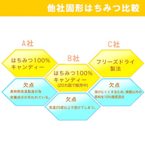 マヌカハニー キャンディー ハニードロップレット UMFマヌカハニー10+ (23g / 6粒入) 3箱