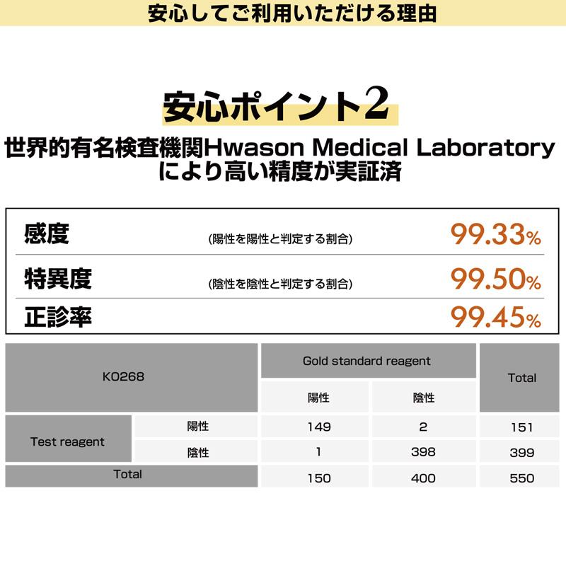 新型コロナウイルス 中和抗体検査キット  50個セット
