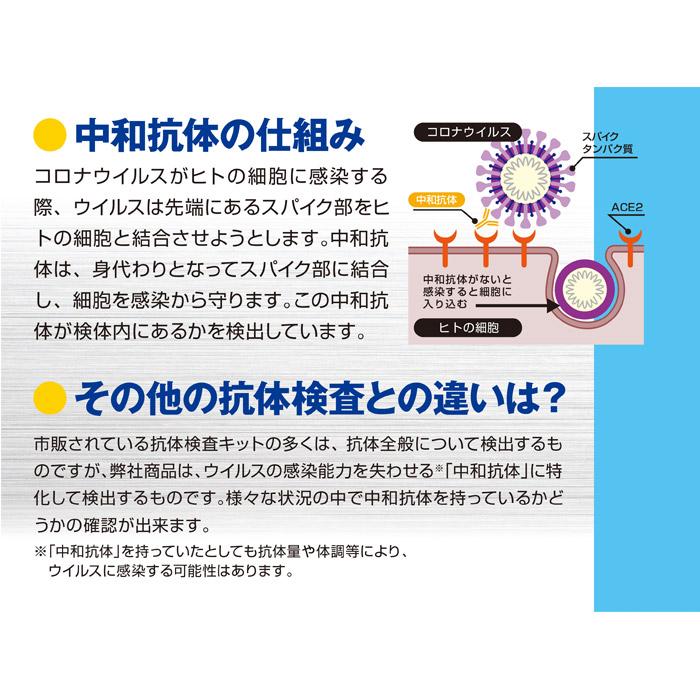 新型コロナウイルス中和抗体検査キット 10個セット
