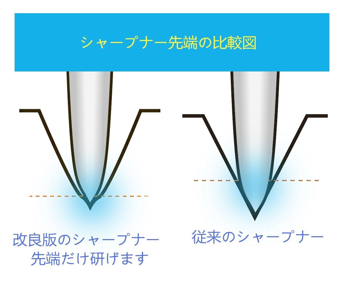 研ぎ器 シャープナー タングステン鋼 ダイアモンドコーティング 2段階シャープニングシステム