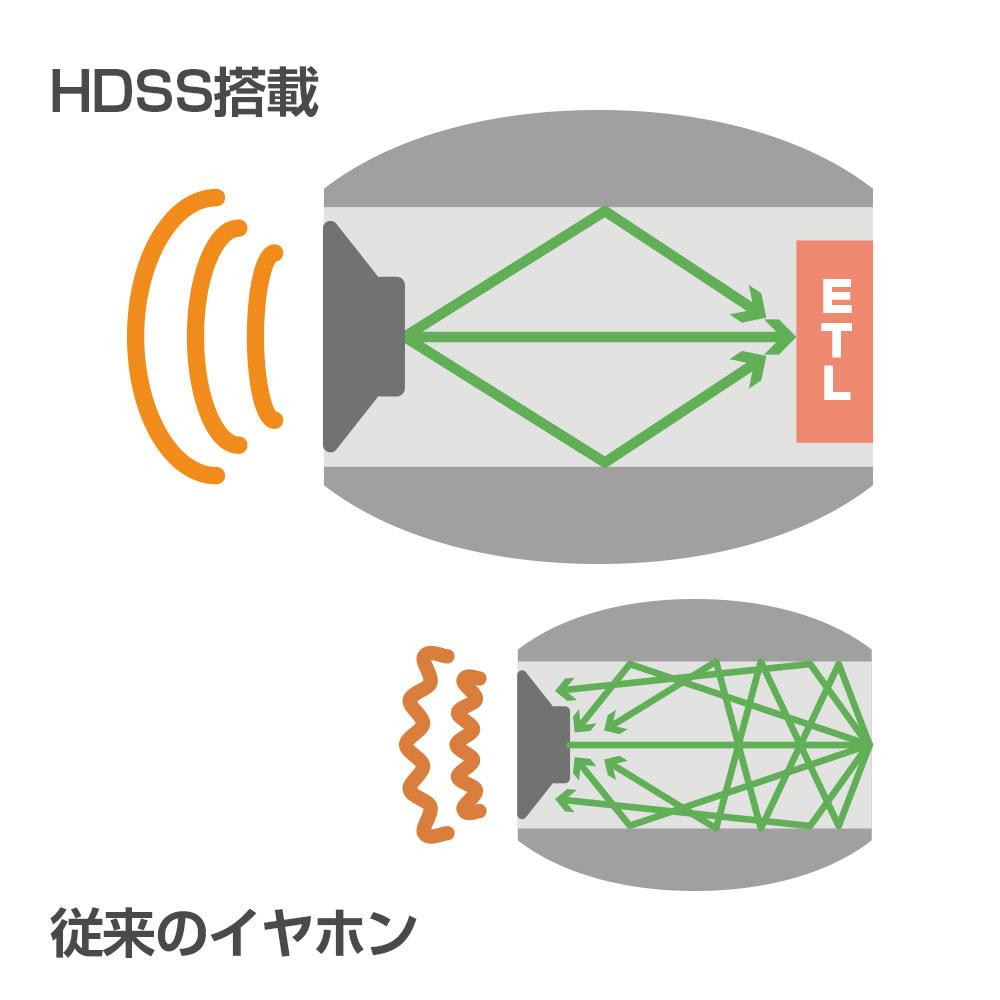 完全ワイヤレスイヤホン AAC・aptX対応 HDSS搭載(OWL-SAMU-SE04)