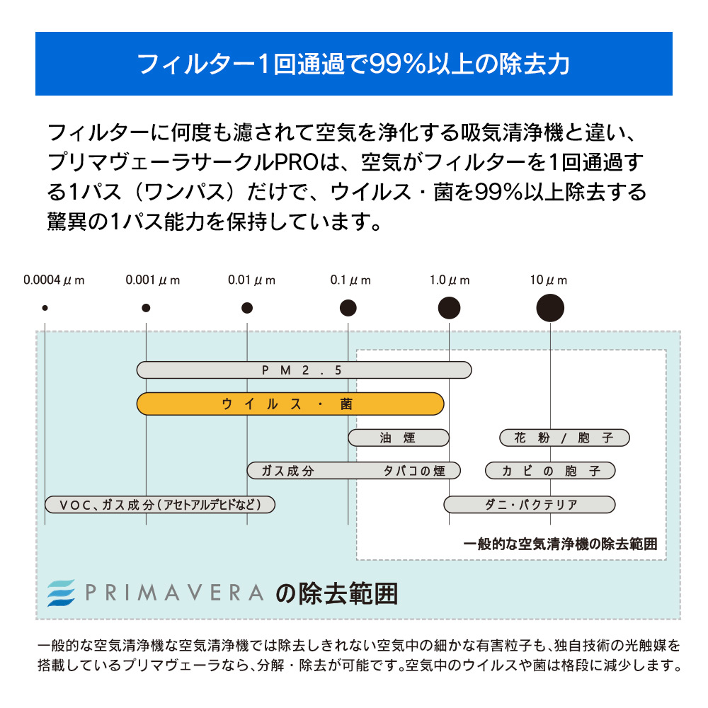 酸化チタン光触媒搭載空気清浄機 空気清浄機プリマヴェーラサークルPRO