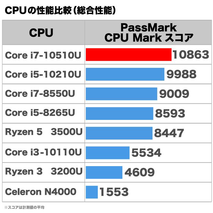 【第10世代Corei7搭載】ミニパソコン 新品 ミニデスクトップPC リビングPC Corei7-10510U 4コア 8スレッド メモリ8GB 新品SSD128GB M.2 2280 SATA3.0 4K出力対応 無線LAN付き Bluetooth Windows10Pro