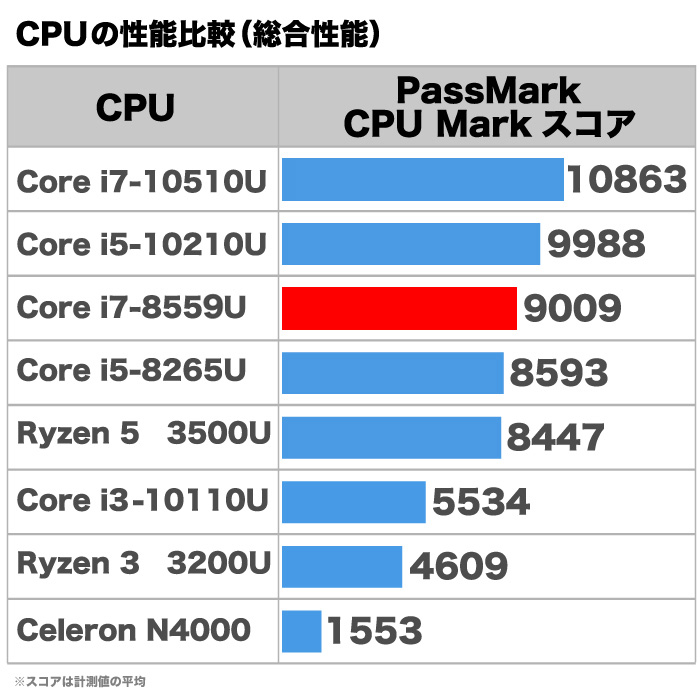 【第8世代Corei7搭載】ミニパソコン 新品 ミニデスクトップPC リビングPC Corei7 8559U 4コア 8スレッド メモリ8GB 新品SSD128GB M.2 2280 SATA3.0 4K出力対応 無線LAN付き Bluetooth Windows10Pro