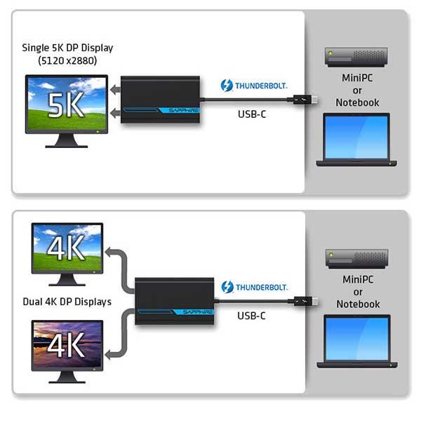 Sapphire Thunderbolt3 to Dual DP Active Thunderbolt3からDisplayPortx2に出力するアダプタ|44005-01-20G