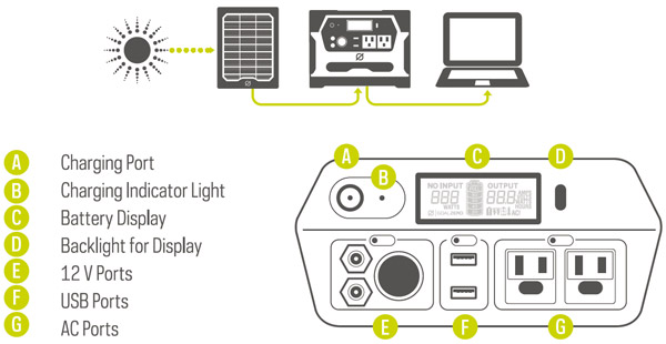 Goal Zero 防災対策やアウトドアにも最適なポータブル電源バッテリー 400Wh Yeti 400 Solar Generator (100V 日本仕様 R2) (63212)