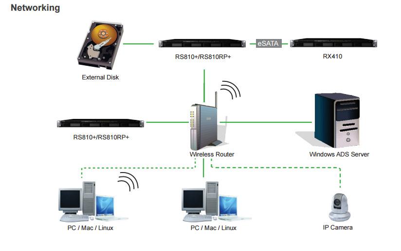 Synology RackStation 4台のドライブベイを備える1Uラックマウント型の拡張ユニット (RX410)