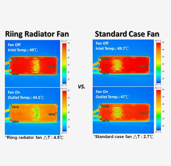 Thermaltake 高い静圧性と静音性を両立した水冷ラジエーター向けファン 120mm  Riing 12 ブルー (CL-F038-PL12BU-A)