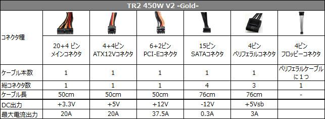 Thermaltake TR2 450W V2 Gold ケーブル直付けタイプ電源ユニット (PS-TR2-0450NPCGJP-G-V2)