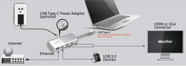 Sapphire USB-C 4-in-1 トラベルデッキ 変換アダプタ HDMI、VGA、USB、LAN接続可能|44005-05-20G