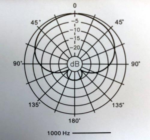 ダイナミックマイクロフォン PVM 50