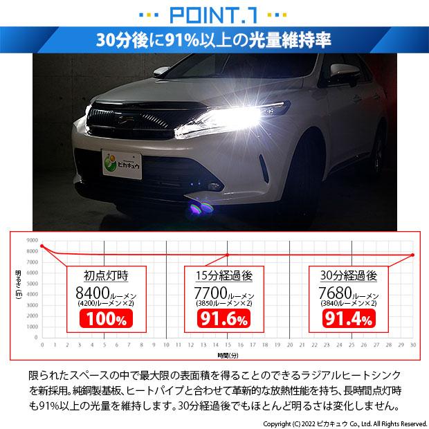 【ピカキュウの日】トヨタ ハリアー[60系 後期]対応 ハイビーム用LED LED MONSTER L8400 ホワイト LEDハイビームバルブキット バルブ規格:HB3[9005]