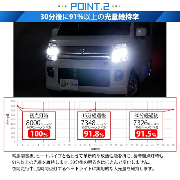☆単☆【即納】LED MONSTER L8000 ホワイト LEDヘッドライトキット バルブ規格:D2R/D2S共通、D4R/D4S共通