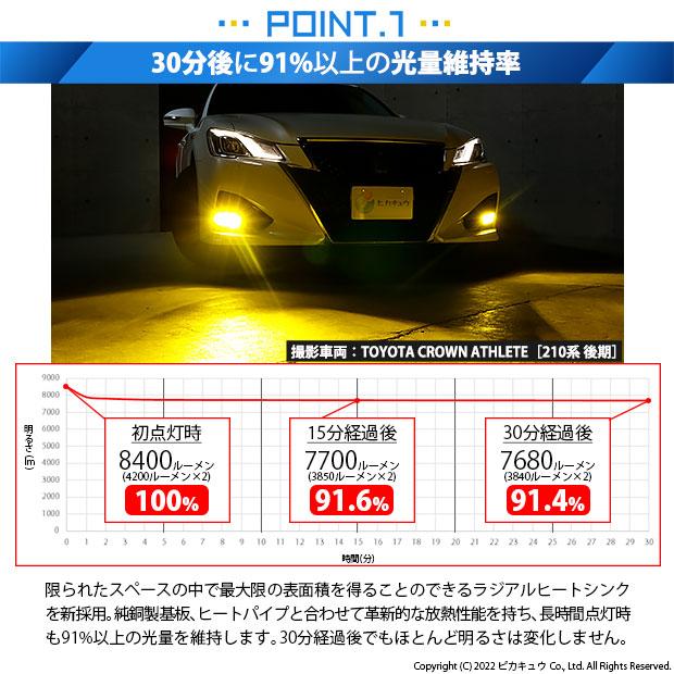 ☆単☆【GW SALE 9%OFF】LED MONSTER L8400 イエロー LEDフォグランプキットバルブ規格:H8/H11/H16共通・HB4・PSX24W・PSX26W