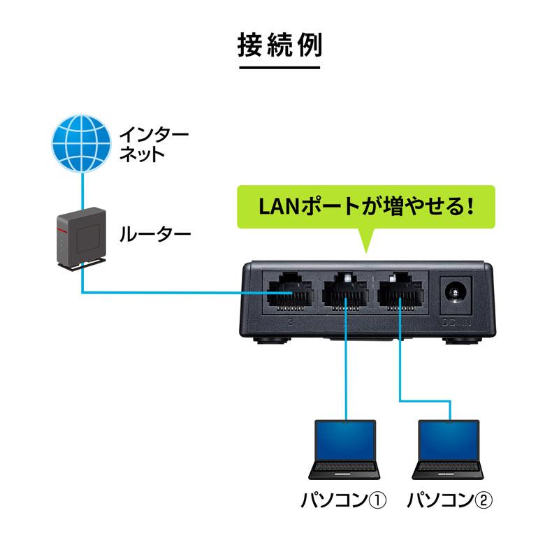 サンワサプライ ギガビット対応 スイッチングハブ (3ポート・マグネット付き) LAN-GIGAP301BK