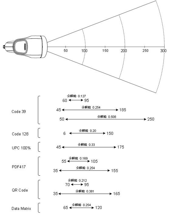 iOS対応 Bluetooth搭載 二次元スキャナ OPN-3200i-AMV-CHG バイブレーション付 ガンタイプ 抗菌仕様 OPTICON