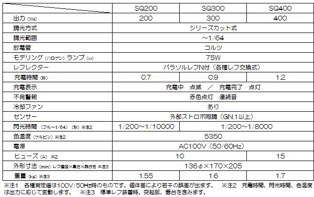 PROPET MONOストロボ SQ200【メーカー直送】