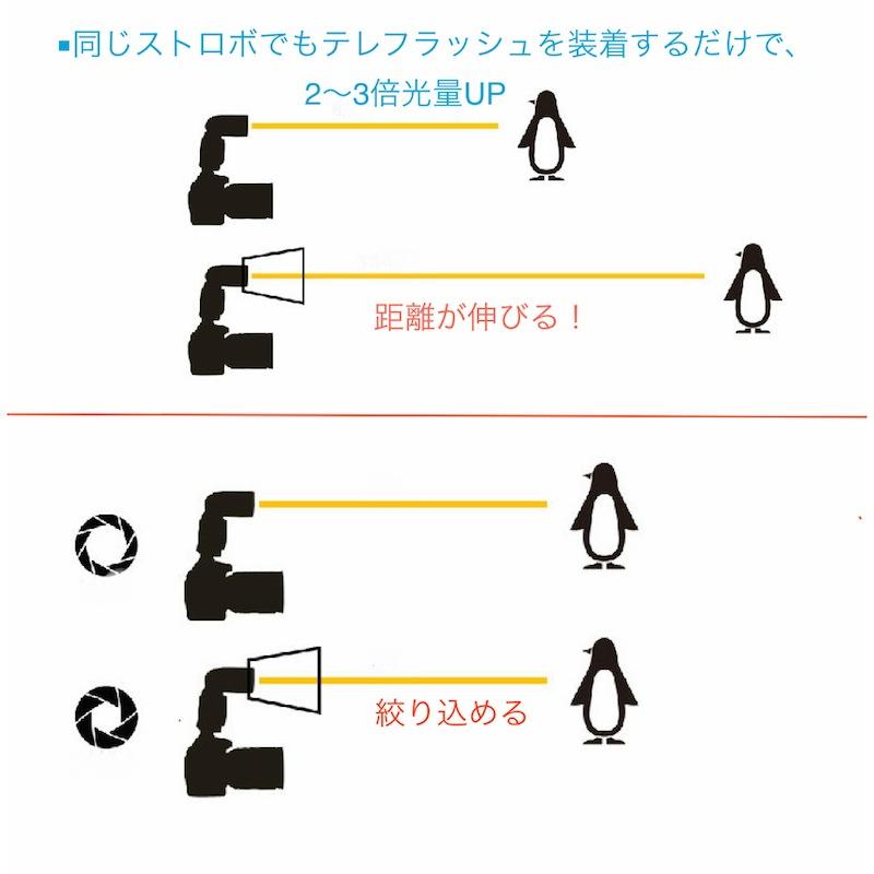 【販売終了】ハイパワーテレフラッシュ増光機(キヤノン580EX用)