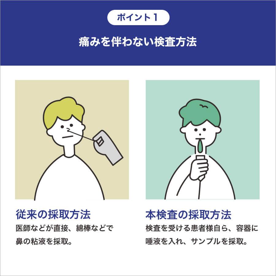 新型コロナウイルス(SARS-CoV-2) 唾液PCR検査 送料無料 【10テスト】