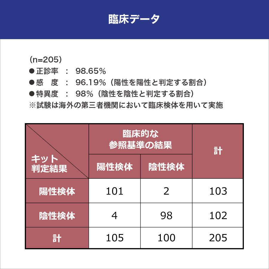 血液でできる新型コロナウイルス RBD IgG抗体検出キット(研究用)わずか10分で結果判定可能【5テスト】
