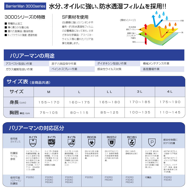 バリアーマン P3010 SF素材 防護服 50着/箱
