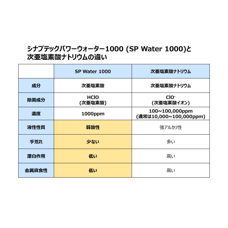 新型コロナ対策に次亜塩素酸水 シナプテックパワーウォーター1000ppm【原液20L】