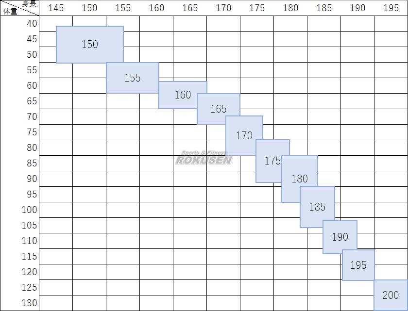 アディダス・adidas 柔道着 J500PE TRAINING 上下セット 150cm/160cm/170cm/180cm/190cm/200cm 柔道衣