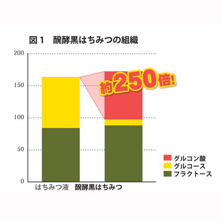 【おまとめ送料無料!】酵寿蜜(こうじゅみつ)3本セット