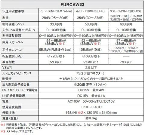 【送料無料】マスプロ 4K・8K対応 共同受信用 UHF・FM/BS(CS)ブースター FUBCAW33