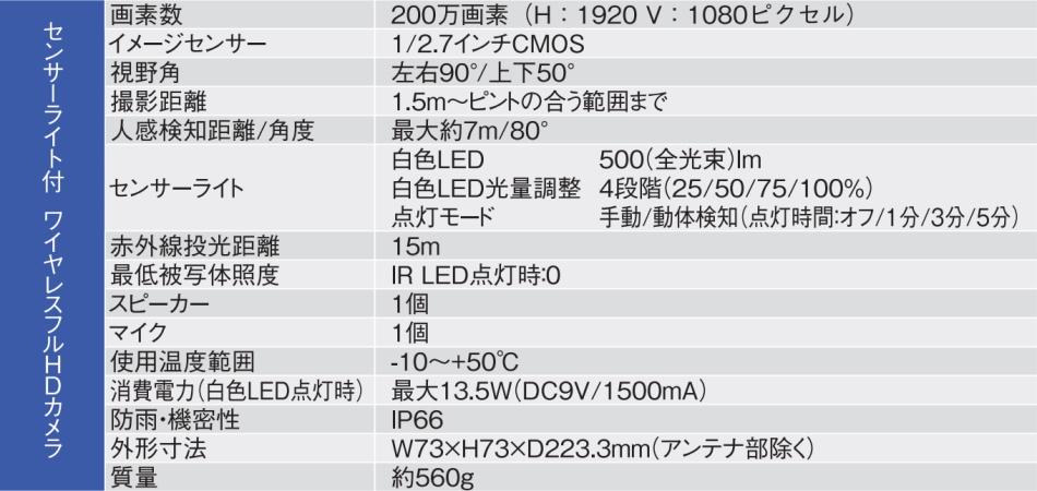 【送料無料】DXデルカテック WECAM1用増設カメラ WECA1