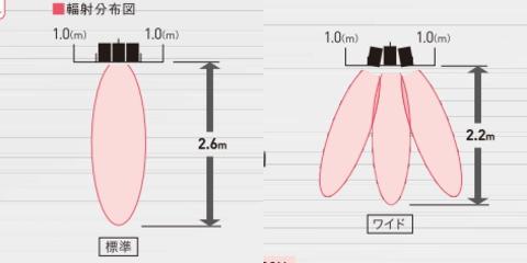 ダイキン セラムヒート 遠赤外線暖房機 「ERK45NM」 床置スリム形 トリプルタイプ らくちんキャリー付 三相200vタイプ