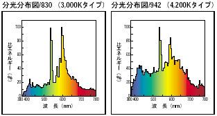 フィリップス(PHILIPS) マスターカラー CDM-TC 35W/830<細管タイプ 片口金G8.5 高効率セラミックメタルハライドランプ>