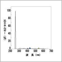東芝 GL6 殺菌灯・殺菌ランプ 直管・スタータ形(6W形)