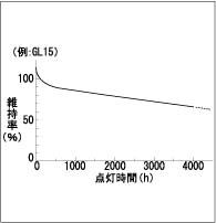 東芝 GL8 殺菌灯・殺菌ランプ 直管・スタータ形(8W形)
