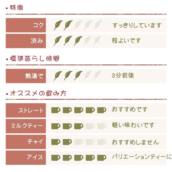 ニルギリ紅茶 ブレンド BOP 200g (50g x 4袋)