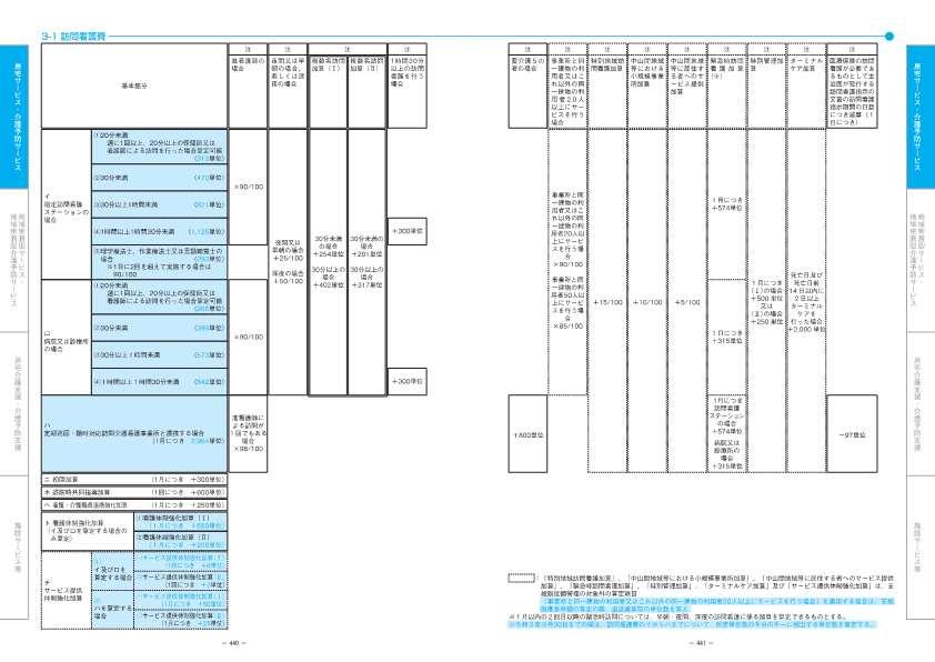 介護報酬 改正点の解説 令和3年4月版