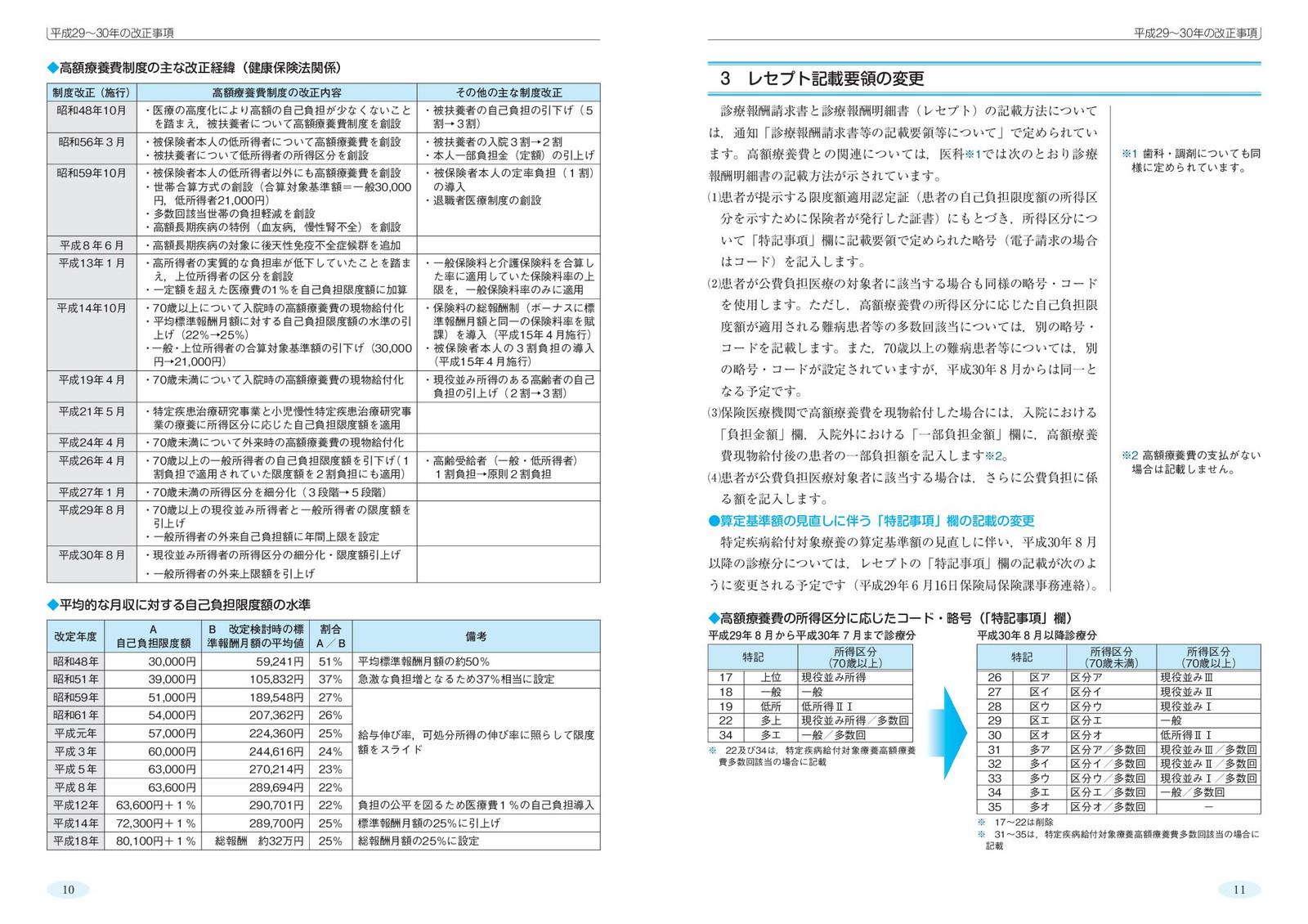 医療・介護 高額ガイド 平成29年版