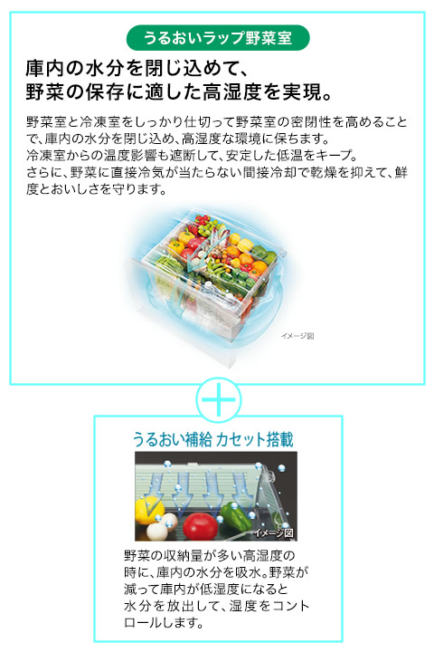 【新品】TOSHIBA 東芝 VEGETA べジータ 3ドア冷凍冷蔵庫 363L 右開き グランホワイト GR-M36SXV(EW)