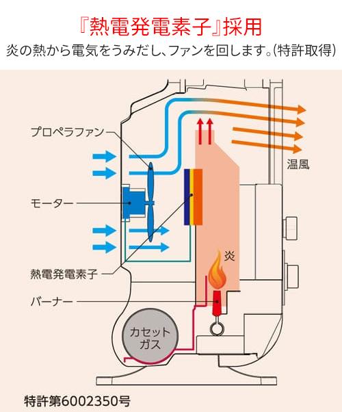 【新品】【送料無料!】IWATANI イワタニ カセットガスファンヒーター 風暖 KAZEDAN 屋内専用 ライトローズ CB-GFH-3