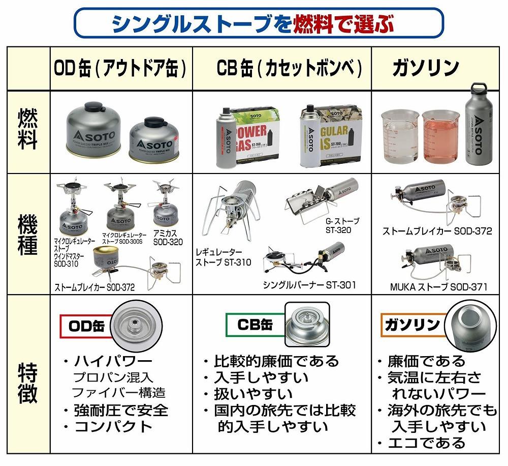 ノズル交換不要でガソリン・ガスの両方が使えるマルチストーブ! 【新品】SOTO ストームブレイカー SOD-372