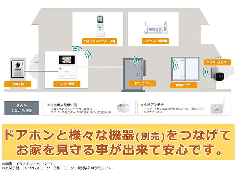 【新品】【送料無料!】Panasonic パナソニック ワイヤレスモニター付き テレビドアホン あんしん応答機能搭載 広角レンズ 録画機能 VL-SWZ300KF