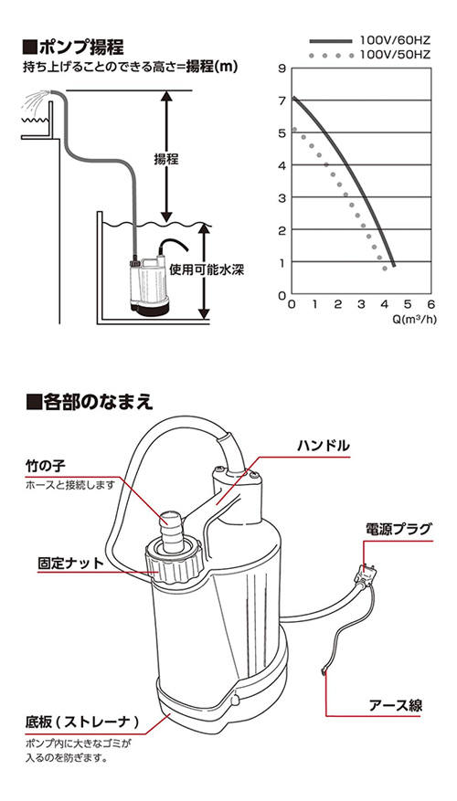FLOBAL フローバル PROSTYLE TOOL 清水用水中ポンプ PSP-100S