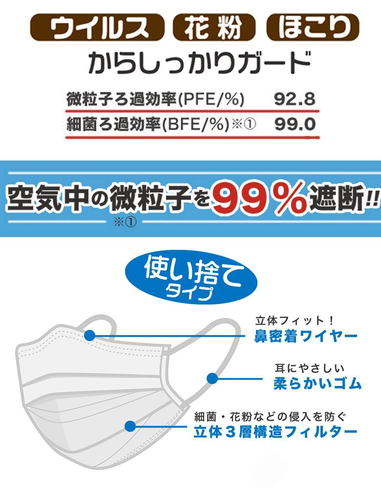 使い捨て マスク | サージカルマスク 立体プリーツ 3層構造 不織布 白 1箱50枚入
