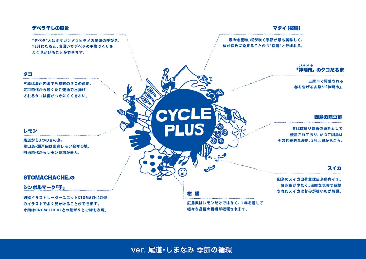 CYCLE PLUS リユースボトル