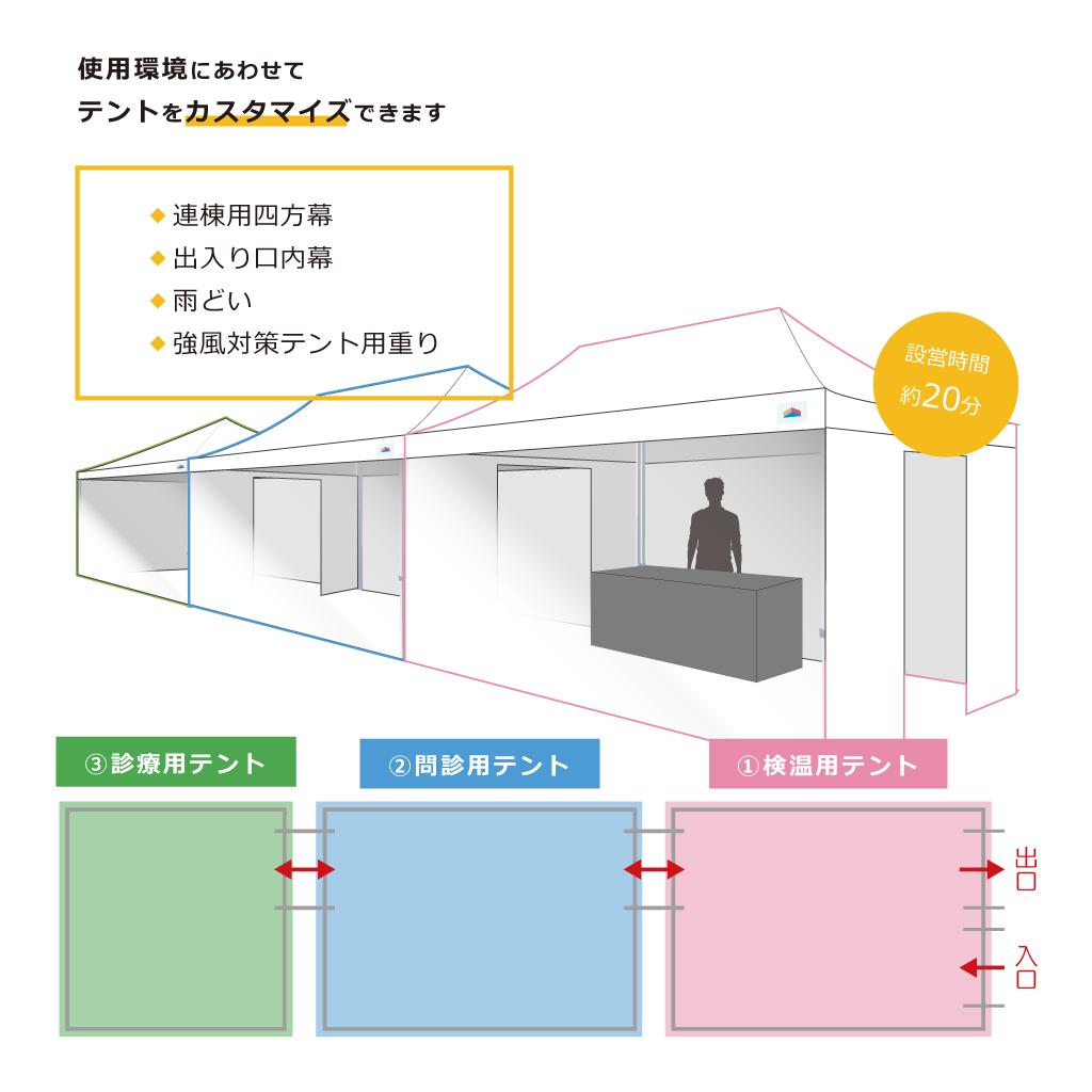 【3x3mサイズ】トリアージテントセット
