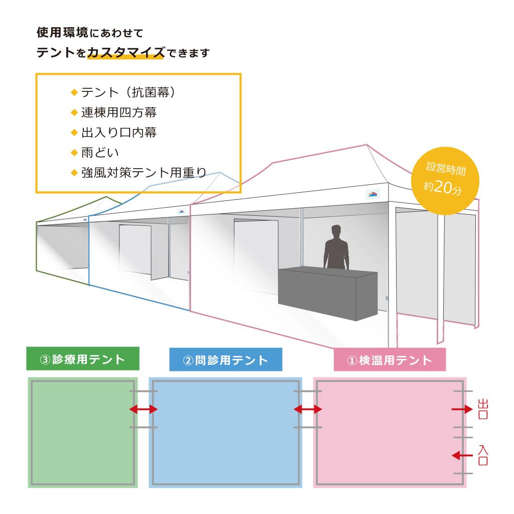 【3x4.5mサイズ】医療業界向けテントセット