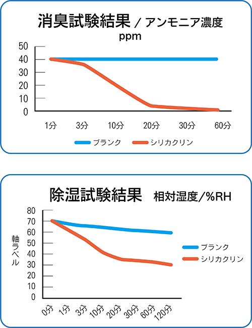 【熱中症対策】ムレナイン-99 Nタイプ・Sタイプ【蒸れ・臭い対策】