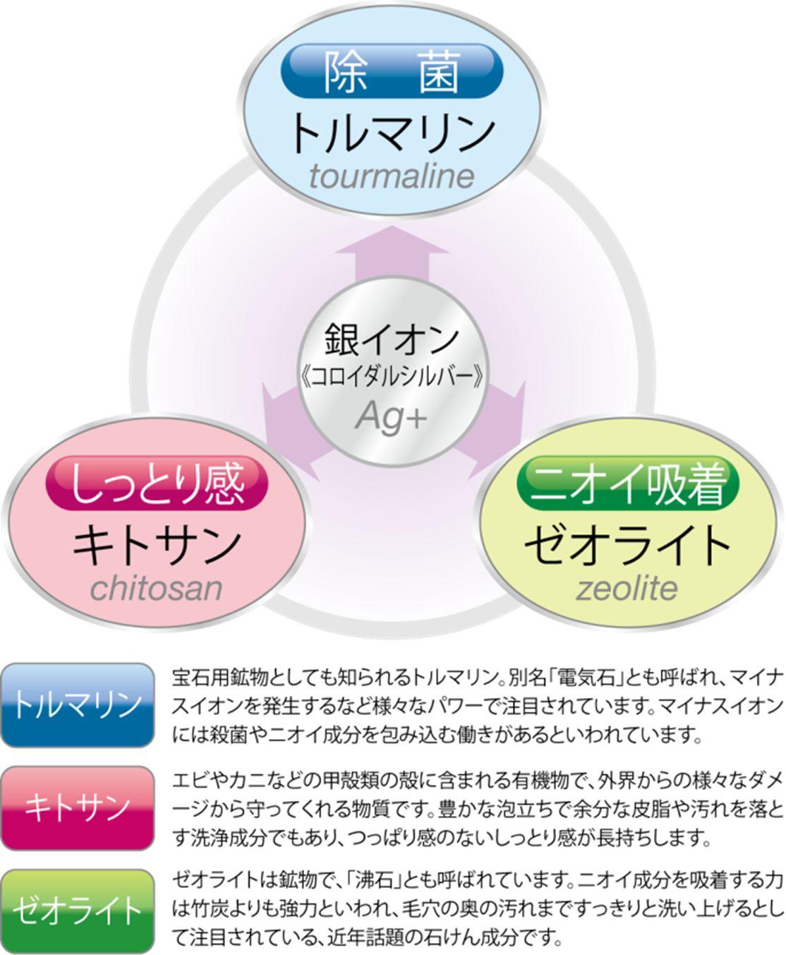 IONMAX ボディソープ 業務用 5L