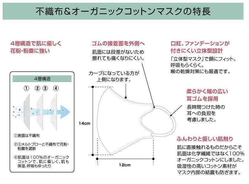 【ネコポス対応商品】コットン不織布マスク Fluffy(フラッフィー) 20枚入